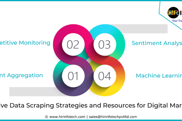 Data Scraping, Data Mining, Data Analysis, Digital Marketing, Crawler